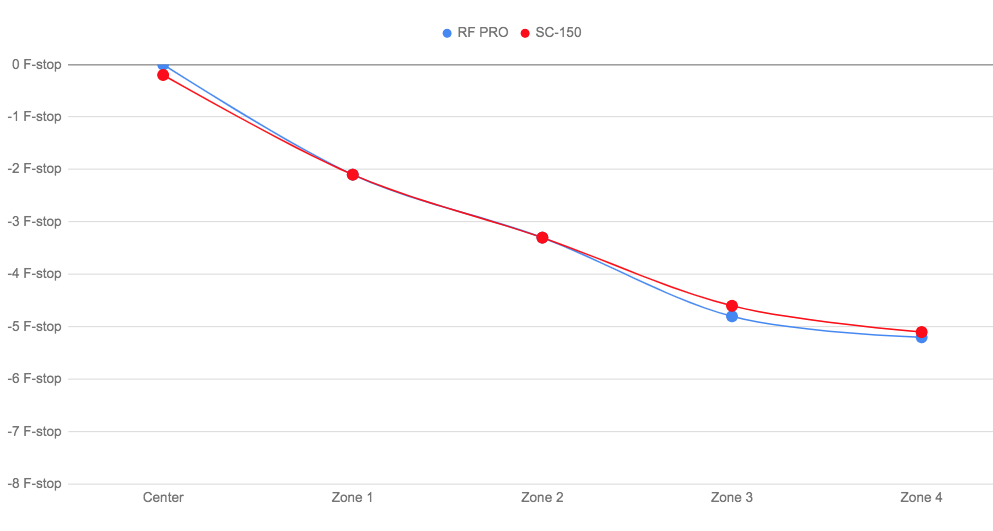 Comparing SC-150 and RF PRO.png