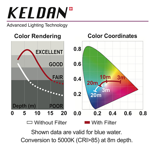 Keldan Spectrum on Wetpixel